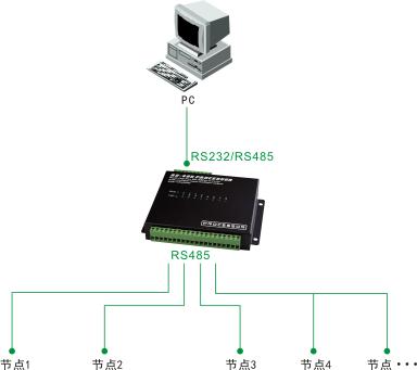 8路rs485hub集线器 隔离型